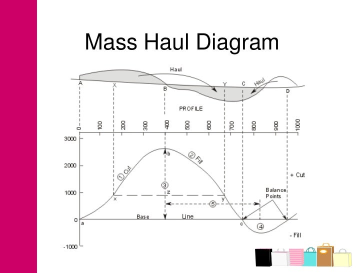 topic  mass haul diagrammass haul diagram
