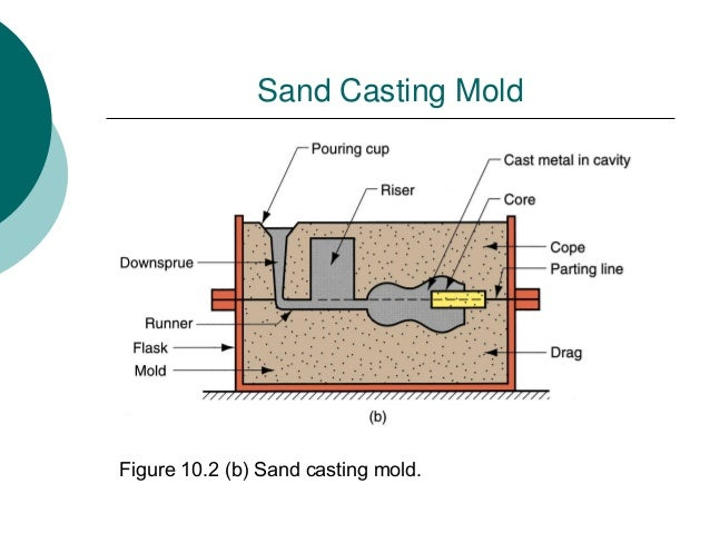 sand casting New 7 pc pro-craft sand casting set this is a new 7 piece pro-craft sand casting set great for casting simple metal articles such as jewelry and small sculptures in.