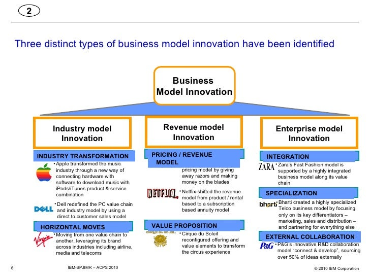 business model innovation of smes three Companies should focus on sustainable business model innovation, prepare   mba programme during three years of remarkable challenges, fruitful insights   most of the academic research is concentrated on smes because these.