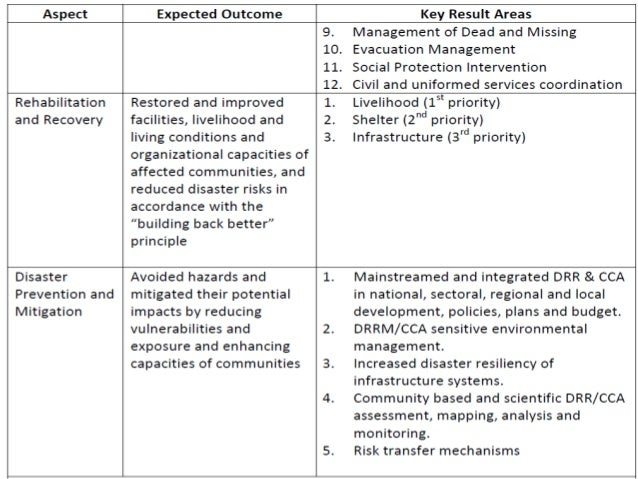 Topic 4 School Drrm And Contingency Planning New