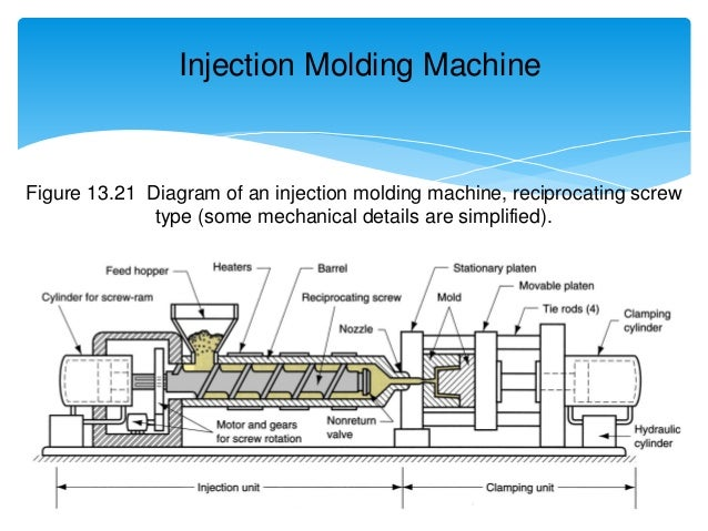 Topic 5 Shaping Process For Plastics 160214