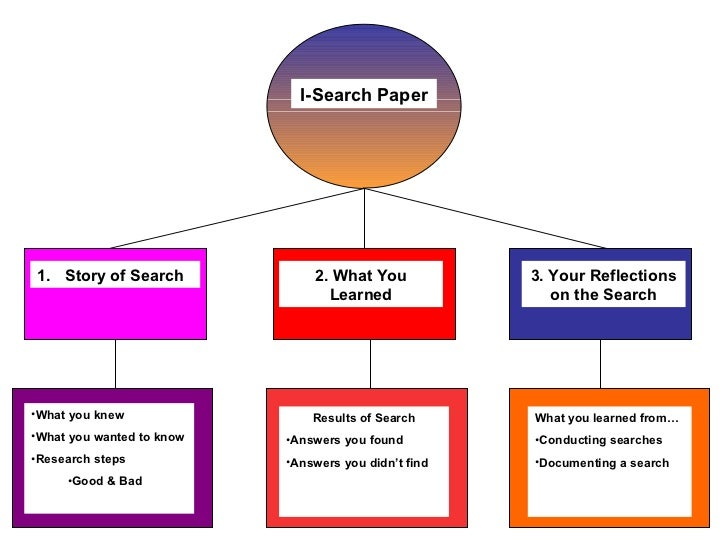 i search essay However essay writing is simply a skill to be learned anyone can learn to express read onwriting essays reveals the tricks of search images maps play.