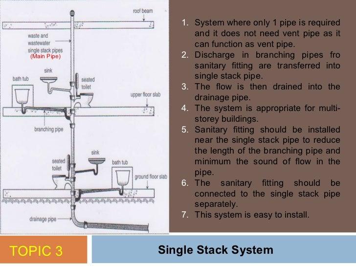 Plumbing Vent Stack Plumbing Articles Above Ground