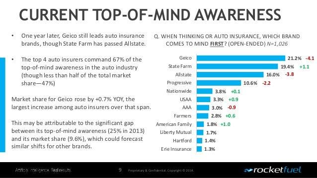 Top Of Mindinsurancewebinarpresentation on Usaa Auto Insurance