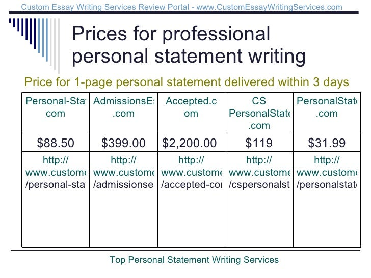 best personal statement writing services Professional personal statement services are all a little bit different our professional personal statement writers are all different sorts of people, so each one.
