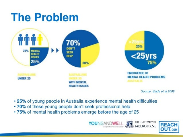 mental health in young people