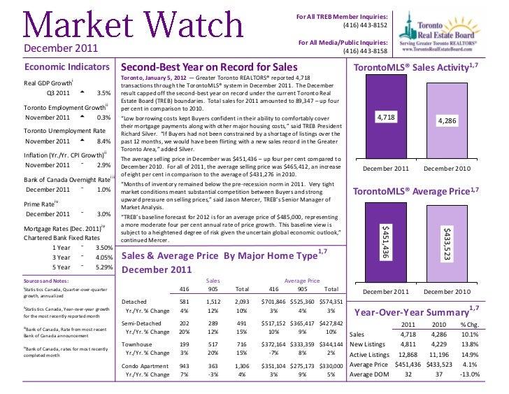 Toronto real estate statistics December 2011
