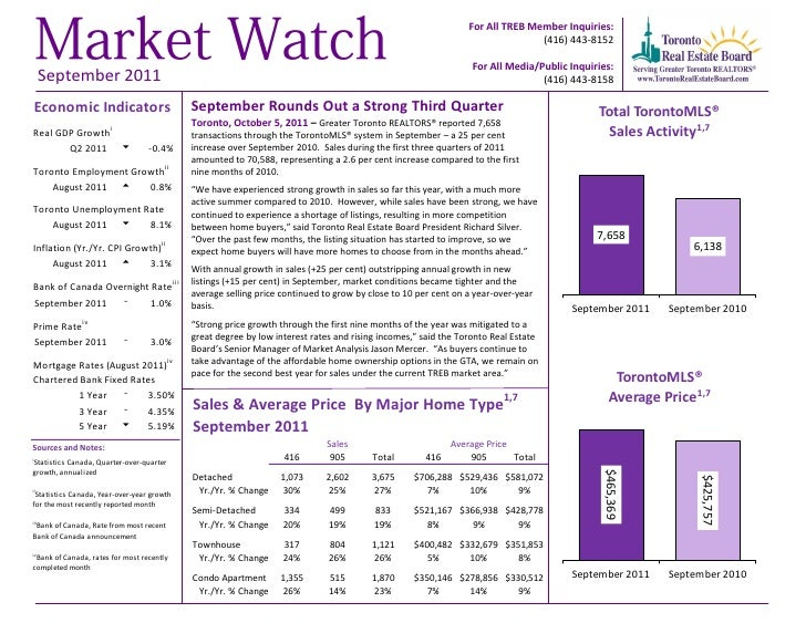 Toronto Real Estate Statistics september 2011