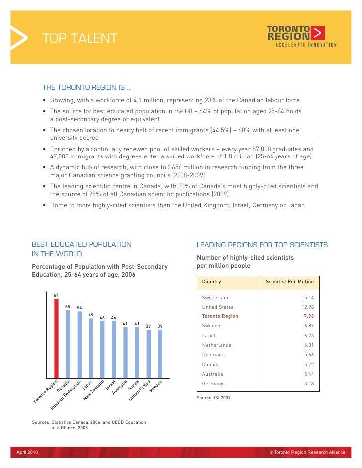 Toronto Region Top Talent Fact Sheet 2010