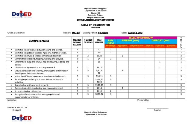 table of specification in education in english Georgia department of education assessment table of specifications - (analyzed by standard) using the table of specifications to build an assessment is the second.
