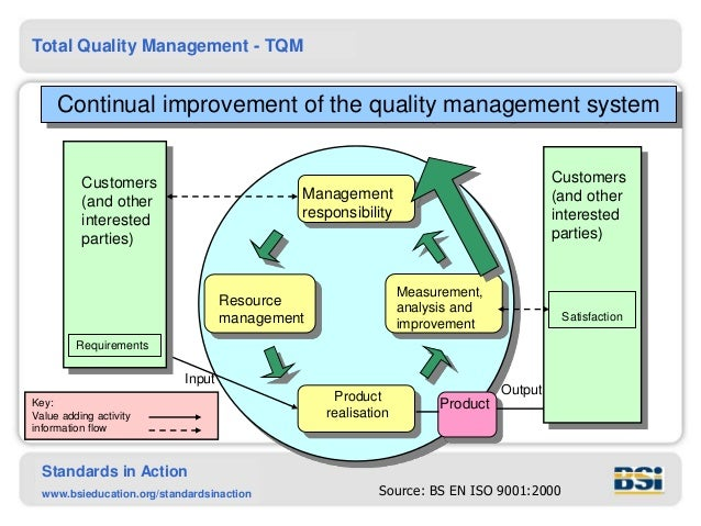 an analysis of the food service and the total quality management Quality refers to a parameter which decides the superiority or inferiority of a product or service quality can total quality management analysis of before.