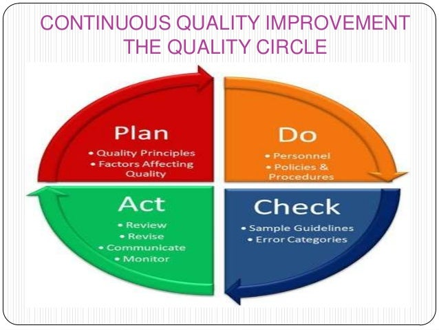 Image result for What is a quality circle in tqm?