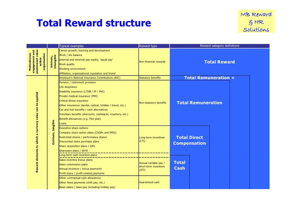 the need and benefits of cash rewards and other bonuses in a working environment The reward must be chosen in such a way that it suits your budget and is given keeping in mind the needs and interests of your employees while selecting an award or a reward, you can get as creative as you want but it should be tied closely to the goal of the program.