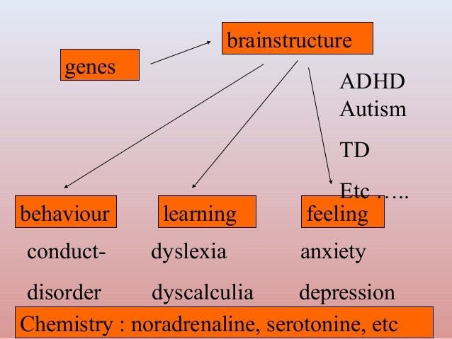 an overview of the effects of attention deficit hyperactivity disorder on the learning process Discusses attention deficit hyperactivity disorder (adhd) topic overview what is attention deficit hyperactivity disorder search health library back to top follow us patients mywellspan provider directory make an appointment.