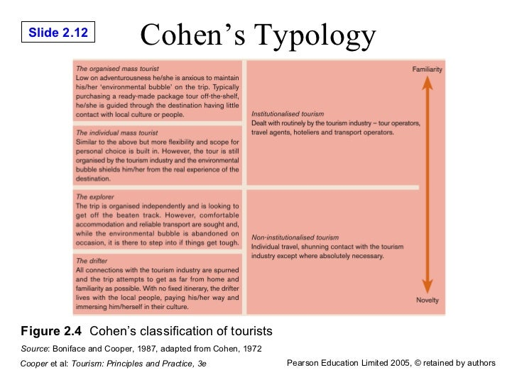 cohen typology Delinquent subculture theory one of the major functions that these inner city youths do not acquire is middle-class societal norms edit because these boys do not have the ability to succeed, they resort to a process cohen calls reaction formation.