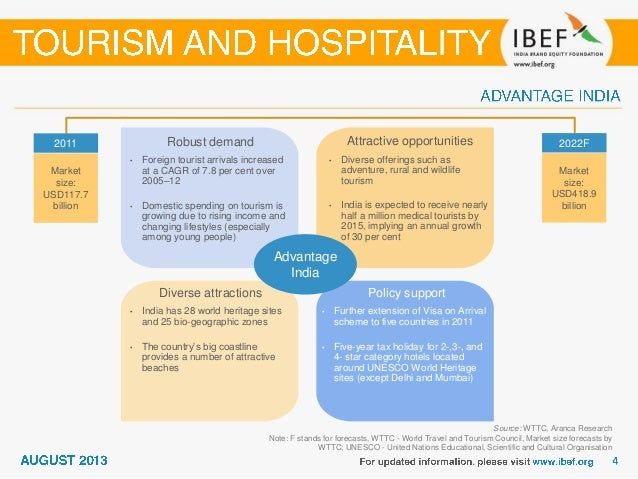 Hotel marketing plan