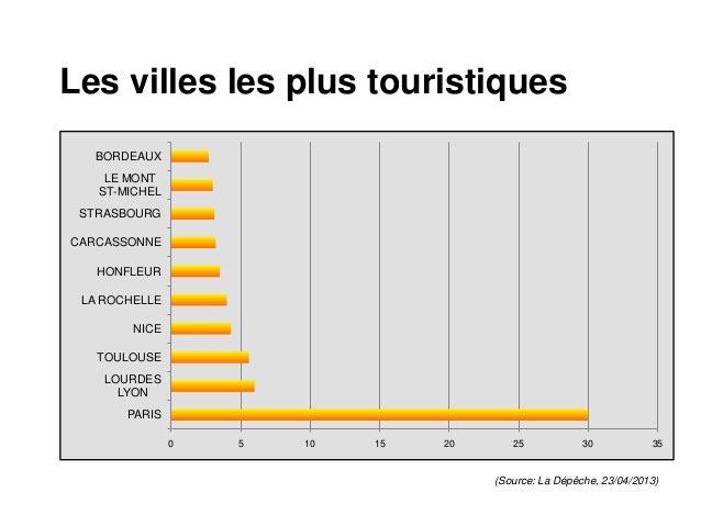 villes touristiques de france - Photo