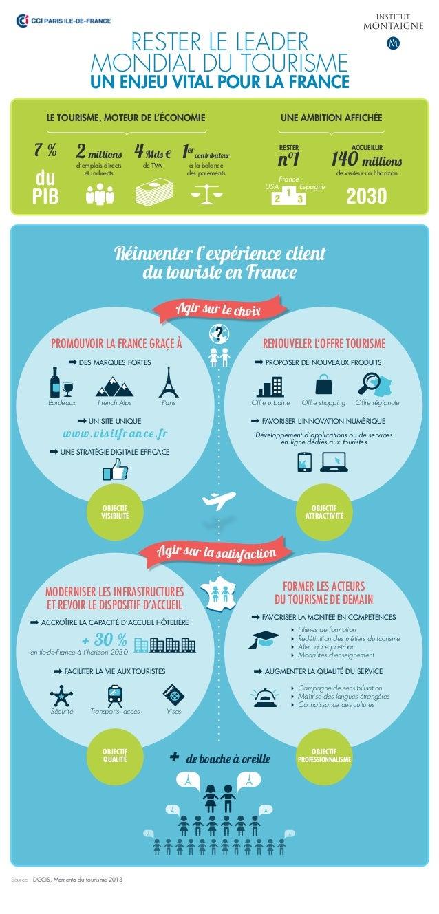 RESTER LE LEADER MONDIAL DU TOURISME UN ENJEU VITAL POUR LA FRANCE Réinventer l'expérience client du touriste en France LE...
