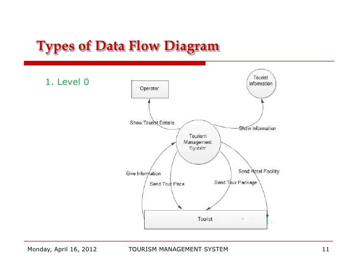 tourism final       types of data flow diagram