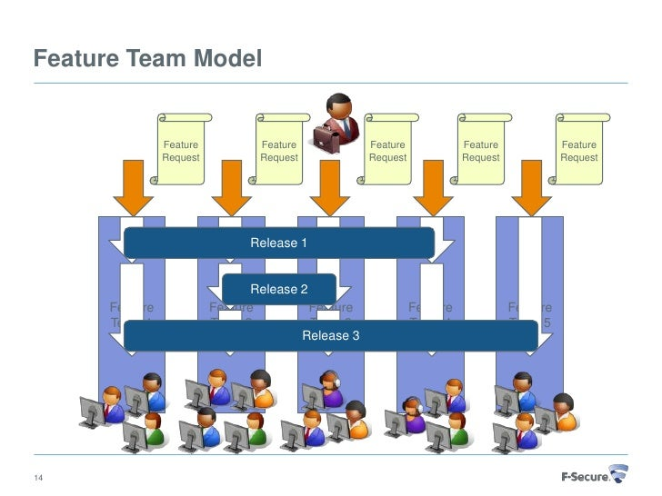 Challenges Of Managing A Team The Challenge Of Managing Diverse Teams Zoro Towards Agile