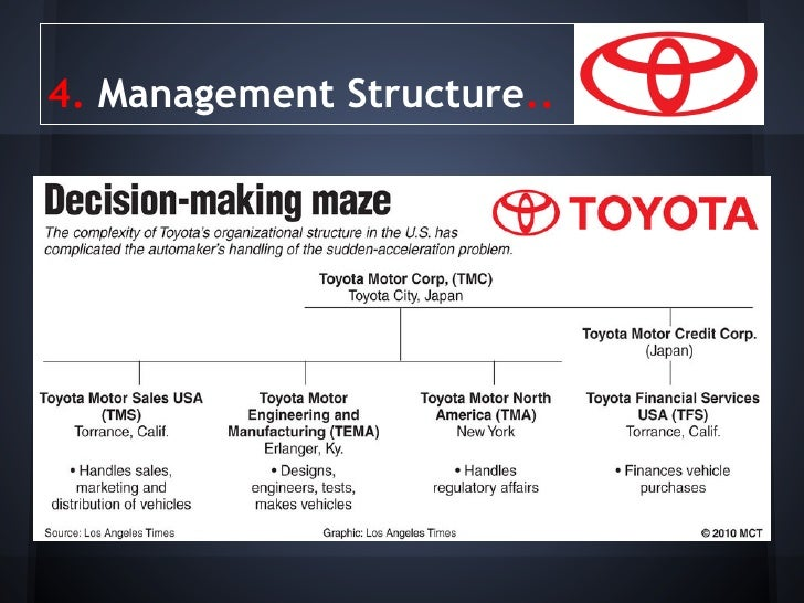 toyota motor corporation is a hybrid structure management essay Free essay: management and leadership at toyota motor corporation nancy mitchell-edwards mgt/330 january 17, 2010 walter goodwyn management and leadership at.