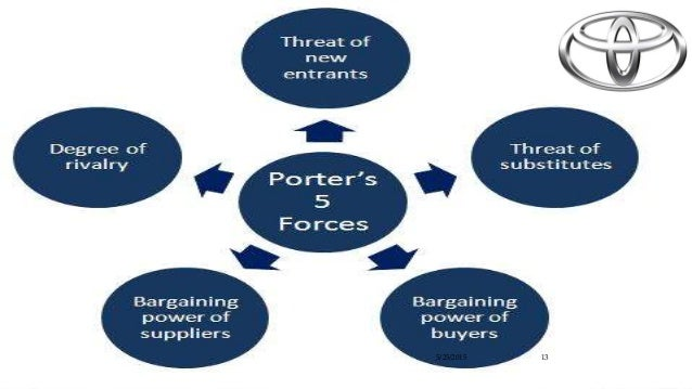 porters five force model of toyota This case study and analysis of toyota motor corporation's five forces, based on porter's model, shows external factors in the firm's industry environment.