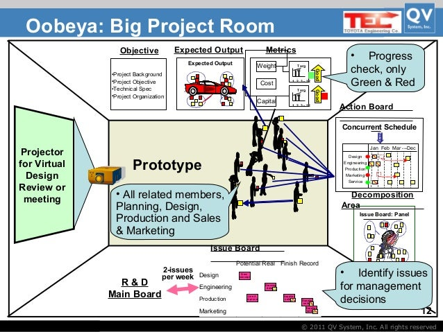organization control system toyota Toyota motor east japan, inc has been at the core of the toyota group vdim is an advanced integrated control system realized by toyota.