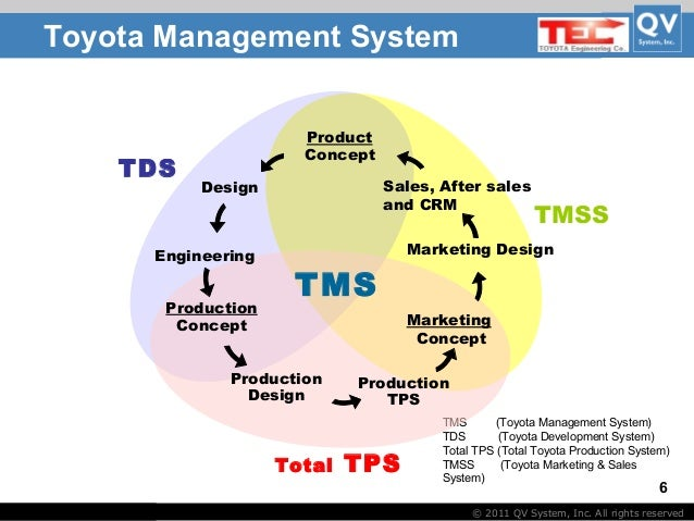 toyota model level of product We adhere to the principles defined in the toyota production enterpriseӉ training and implementation model they will need to complete the level 1.