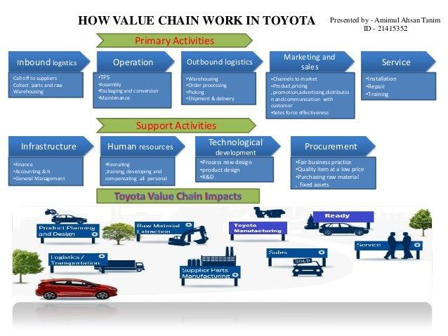 analysis for toyota Analysis toyota swot motor company case study corporation automotive industry marketing.