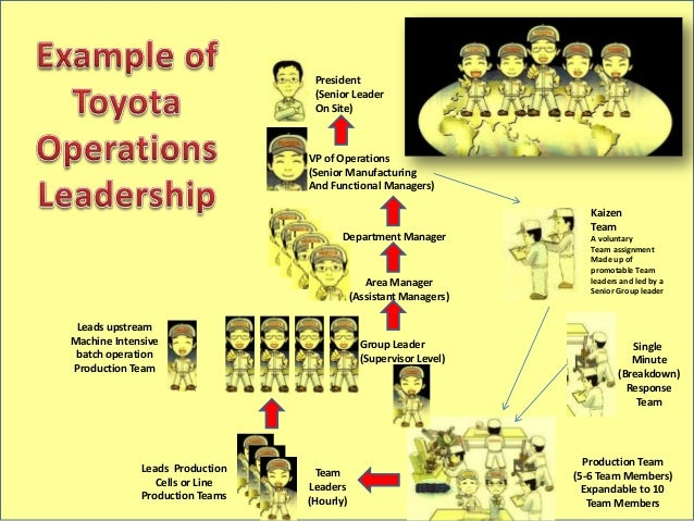 Toyota operational leadership structure