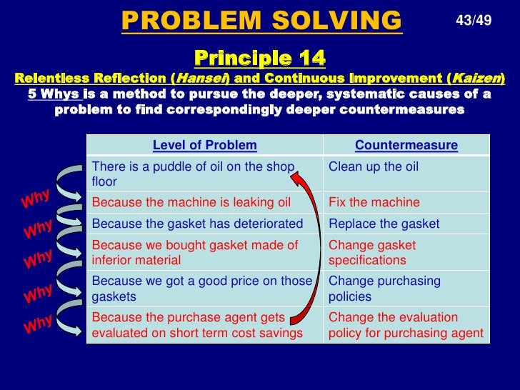 """toyota learning principles and the v4l One of these 14 principles is """"become a learning the last point that liker makes regarding toyota's learning organization is the number of years it has taken."""