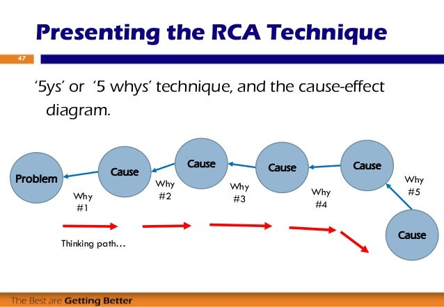 the 5 whys analysis method 5 whys is an iterative interrogative technique used to explore the cause-and-effect relationships underlying a particular problem the primary goal of the technique is to determine the root cause of a defect or problem by repeating the question why.