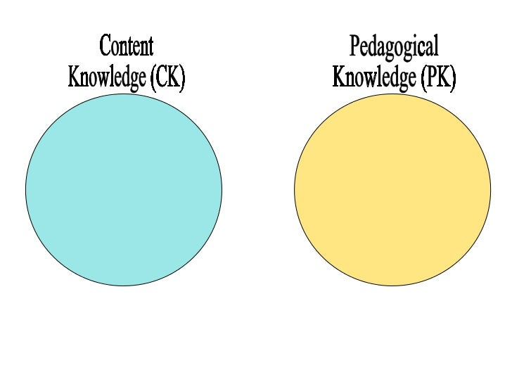 Content Knowledge (CK) Pedagogical Knowledge (PK)