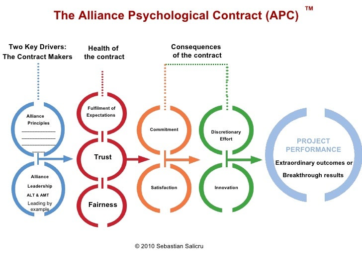 what is psychological contract 54 social exchange and the psychological contract the two exchange-based approaches of the psychological contract and social exchange theory have also been used to explain different attitudes and behaviors across work statuses.