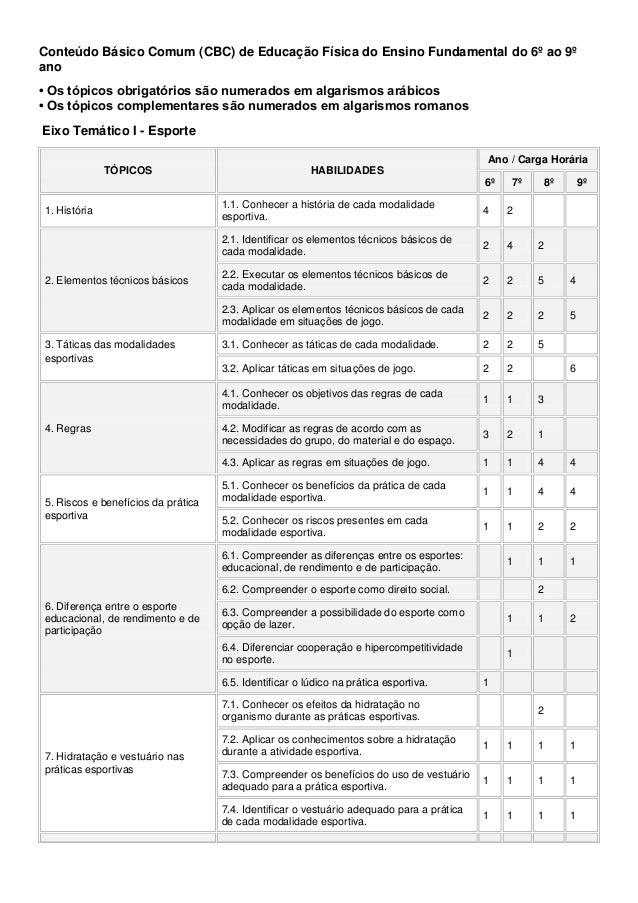 Conteúdo Básico Comum (CBC) de Educação Física do Ensino Fundamental do 6º ao 9º ano • Os tópicos obrigatórios são numerad...