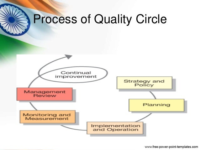 quality circles A quality circle or quality control circle is a group of workers who do the same or similar work, who meet regularly to identify, analyze and solve work-related.