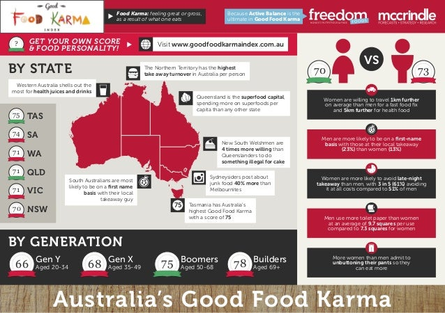 Australia's Good Food Karma Sydneysiders post about junk food 40% more than Melbournites New South Welshmen are 4 times mo...