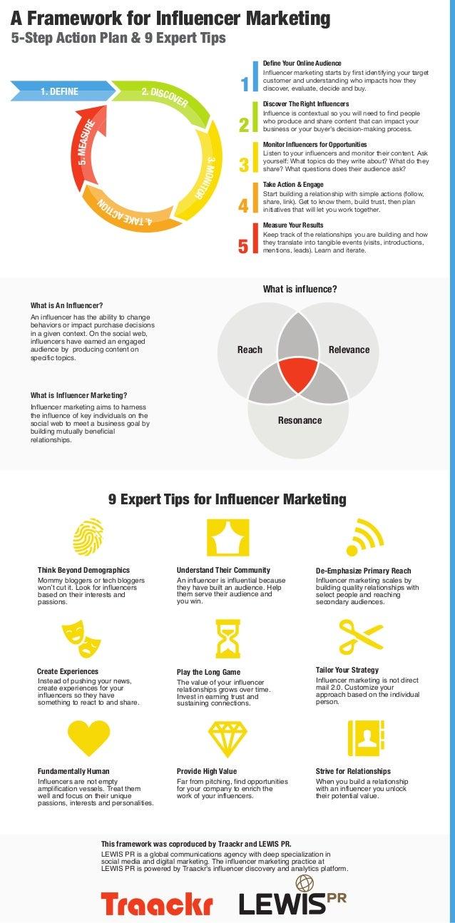 A Framework for Influencer Marketing 5-Step Action Plan & 9 Expert Tips 1. DEFINE  1 2 3. MON ITO R  5. MEASU RE  2. DISCO...