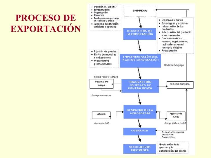 Proceso de Exportacion Peru 61 Proceso de Exportación