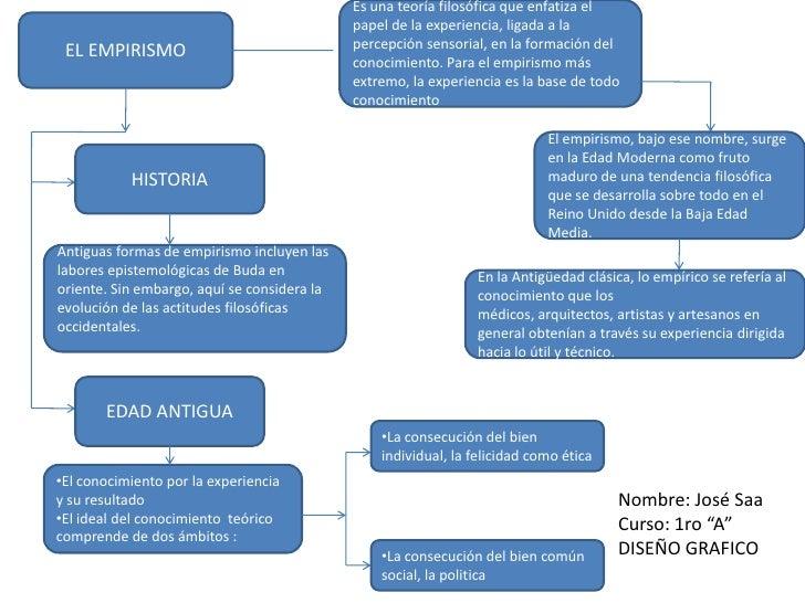 Trabajo 1 mapa conceptual del empirismo