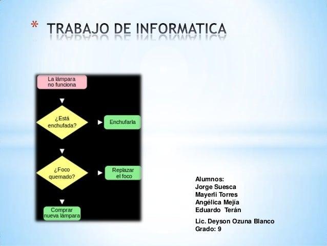 Alumnos:Jorge SuescaMayerli TorresAngélica MejíaEduardo Terán*Lic. Deyson Ozuna BlancoGrado: 9
