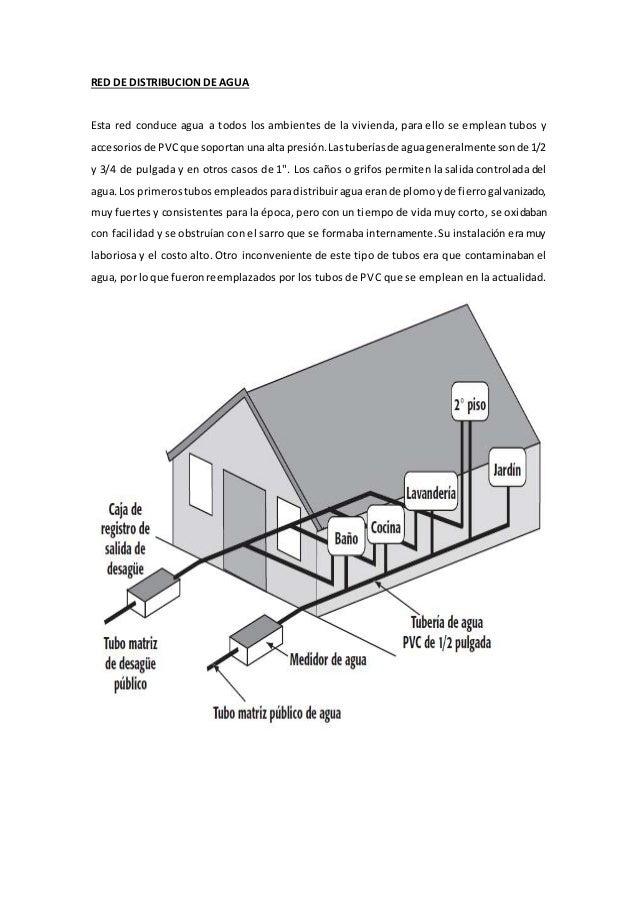 Simbologia agua y desague - Tubos desague pvc ...