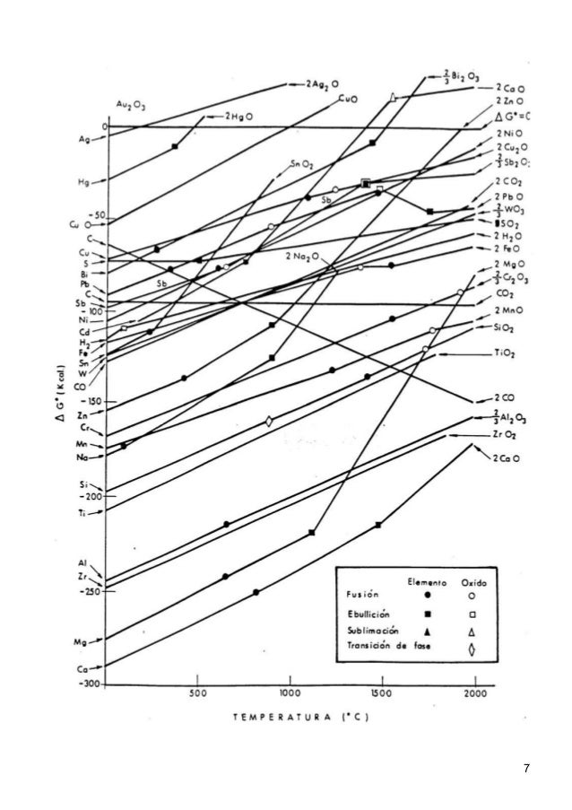 how to understand ellingham diagram
