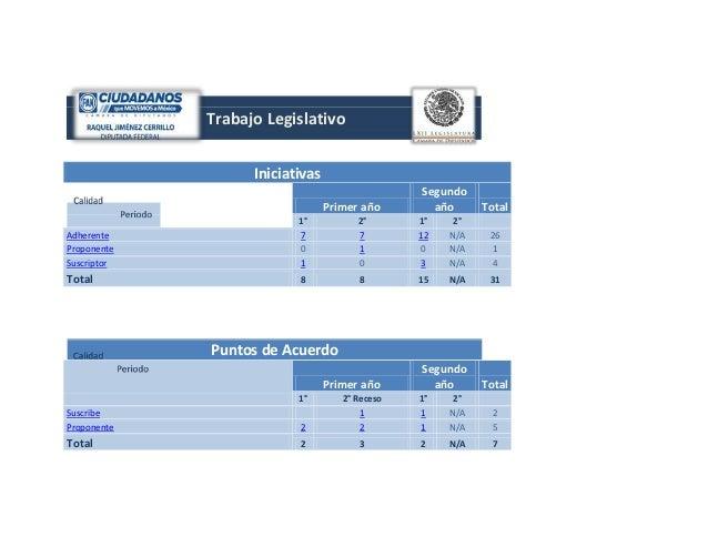 Trabajo Legislativo Iniciativas Primer año  Segundo año  Total  Adherente Proponente Suscriptor  1° 7 0 1  2° 7 1 0  1° 12...