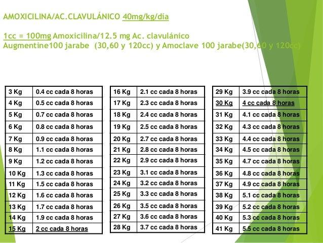 Dosis de amoxicilina en niños de 13 kilos
