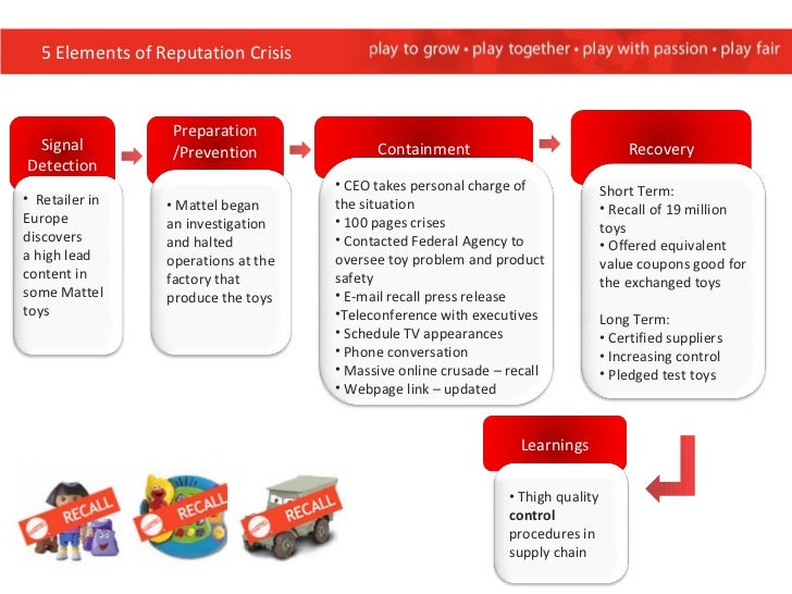 mattels toy recall and supply chain management essay Pd3 - strategic supply chain management  you will not gain marks by writing a general essay on  times online, analysis: how toy recall affects brand china .