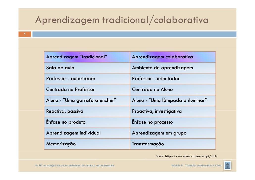 Resultado de imagem para trabalho colaborativo online na prática pedagógica