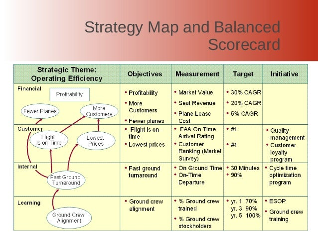 Tracking Towards Success Strategy Mapping And Balanced