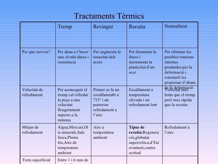 Tractaments Tèrmics Entre 1 i 6 mm de profunditat. Trem superficial Refredament a l'aire Tipus de recuita: Regeneració,glo...