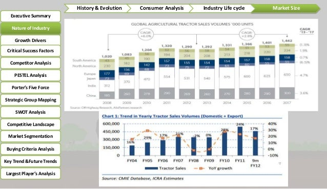etop analysis of tractor industry In the market for new tractors 5 firms supply 955 of the market and there is  is  by regression analysis using annual data from 1943 through to 1965 as a.
